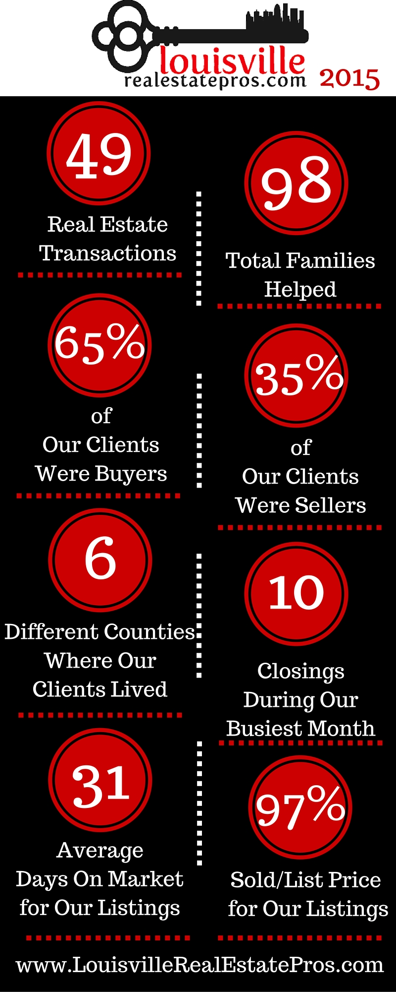 2015 Successes for Louisville Real Estate Pros