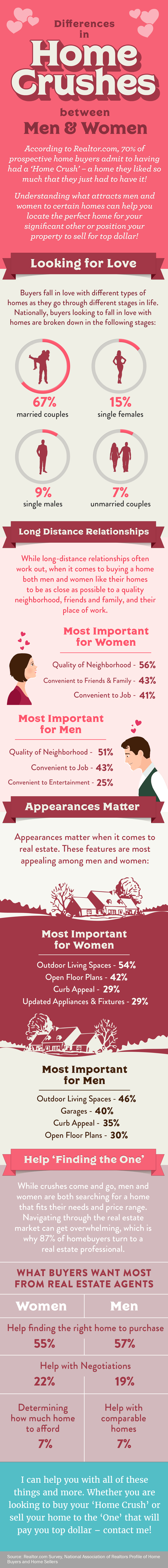 Differences in Home Crushes between Men and Women