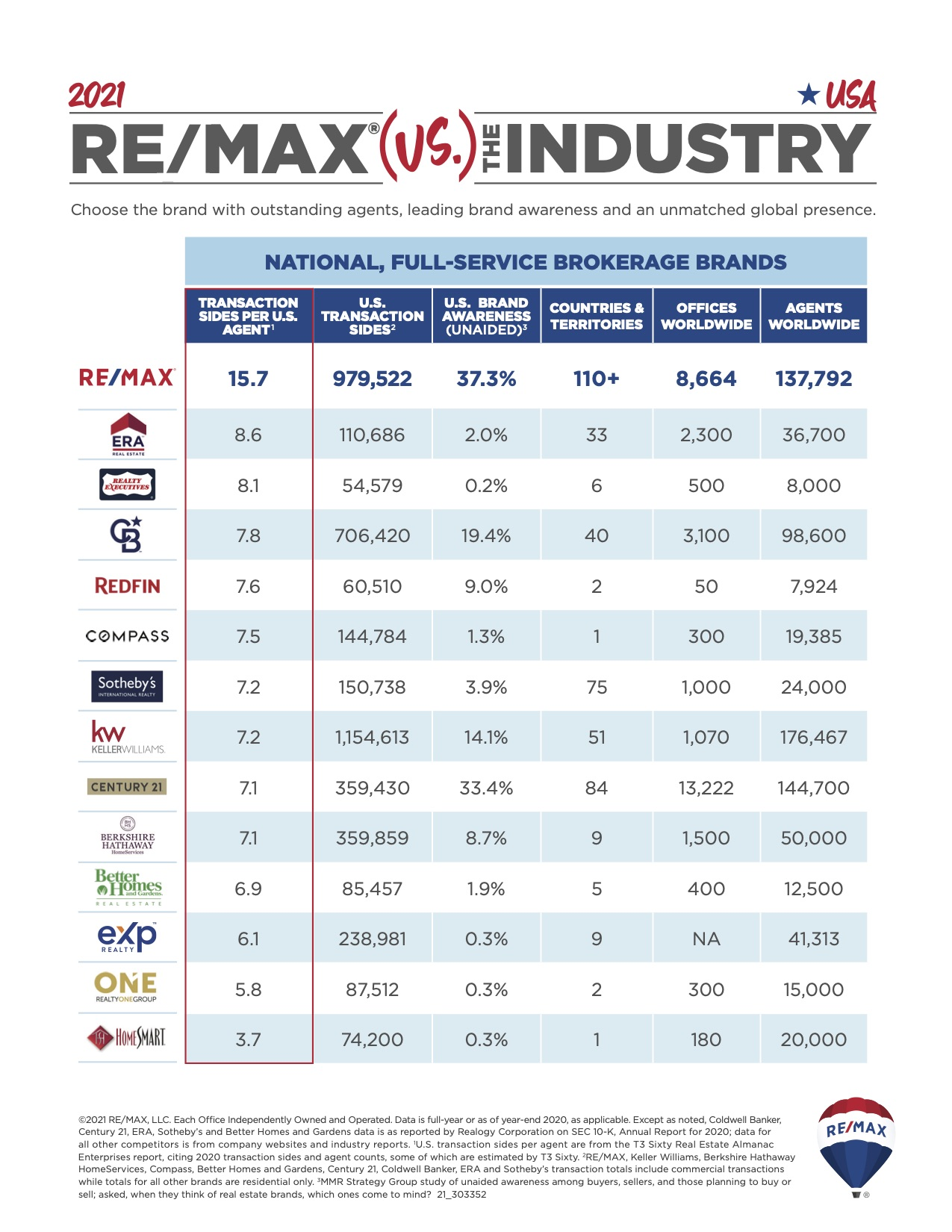 remax vs the industry