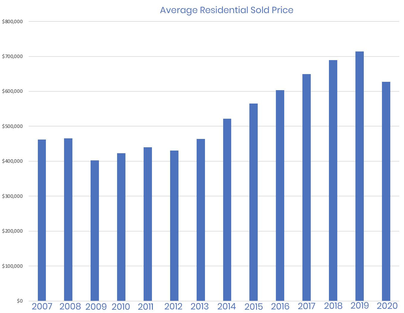 Average Residential Home Price in Central Park