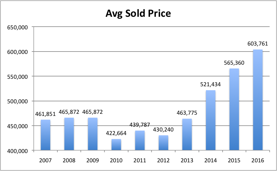 Average Sold Price Central Park