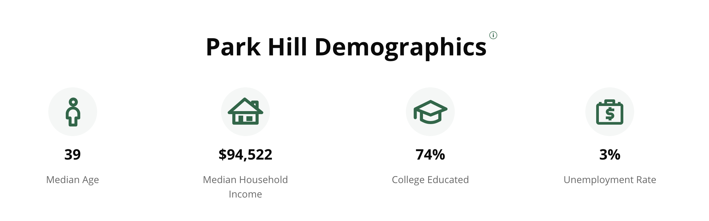 Park Hill Dempgraphics