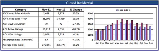 Denver Real Estate Market Stats