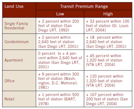Appreciation percentages for land use next to light rail