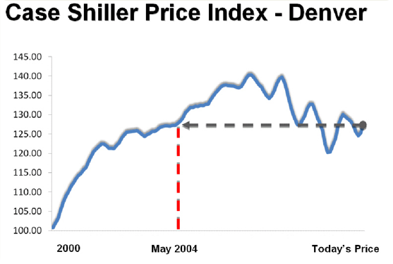 Case and Shiller Graph