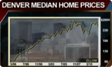 Denver Median Home Prices