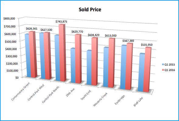 Q1 2016 Sales