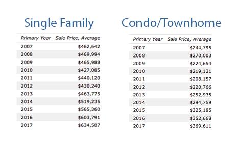 Central ParkDenverappreciationstatistics