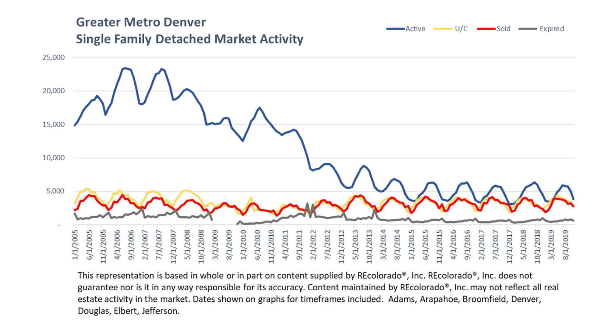 Denver Inventory Graph