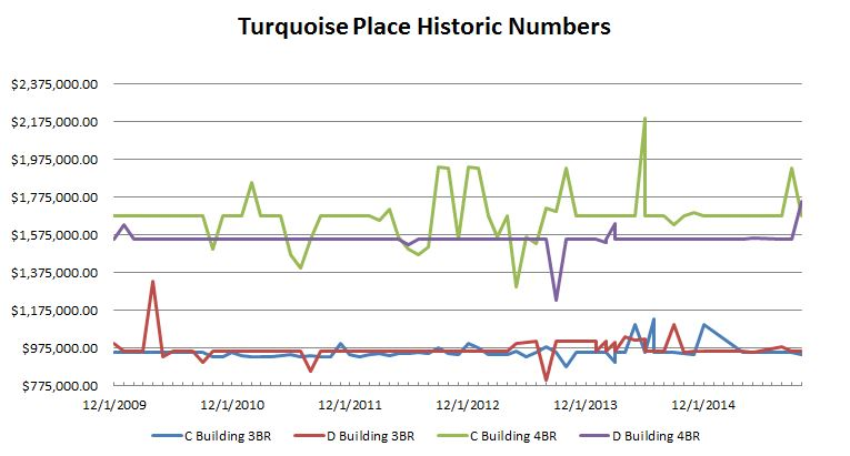 Chart of historic numbers at turquoise place