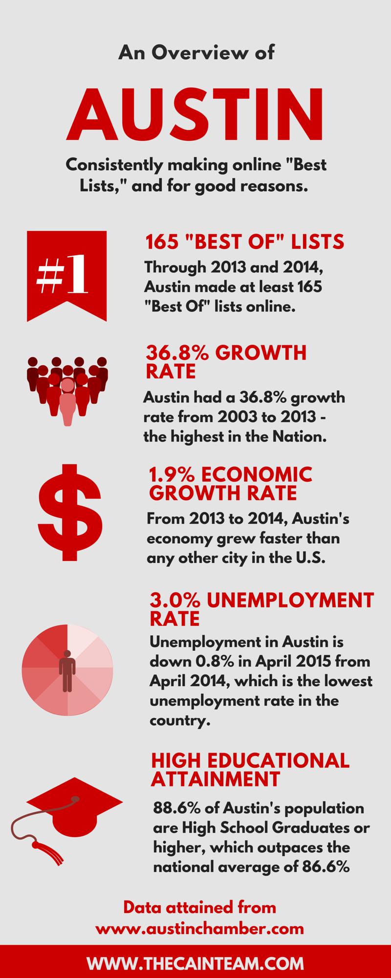 Austin TX Relocation Graphic