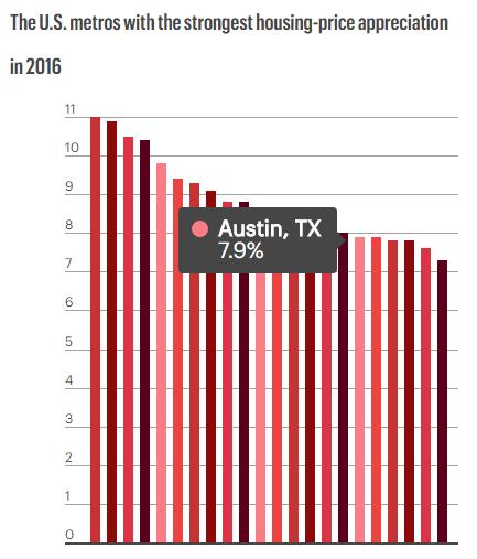 Home Value Appreciation Stats for 2016