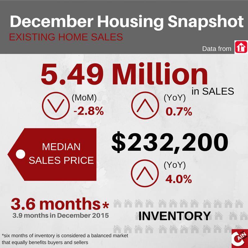 December 2016 Housing Snapshot