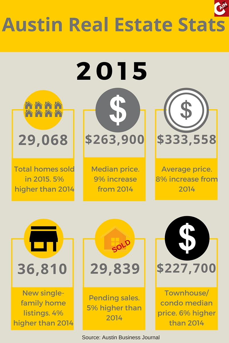 Austin Real Estate Stats 2015