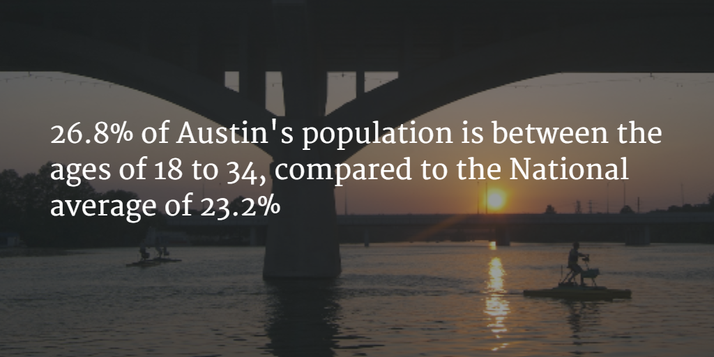 Millennials are giving Austin real estate a boost