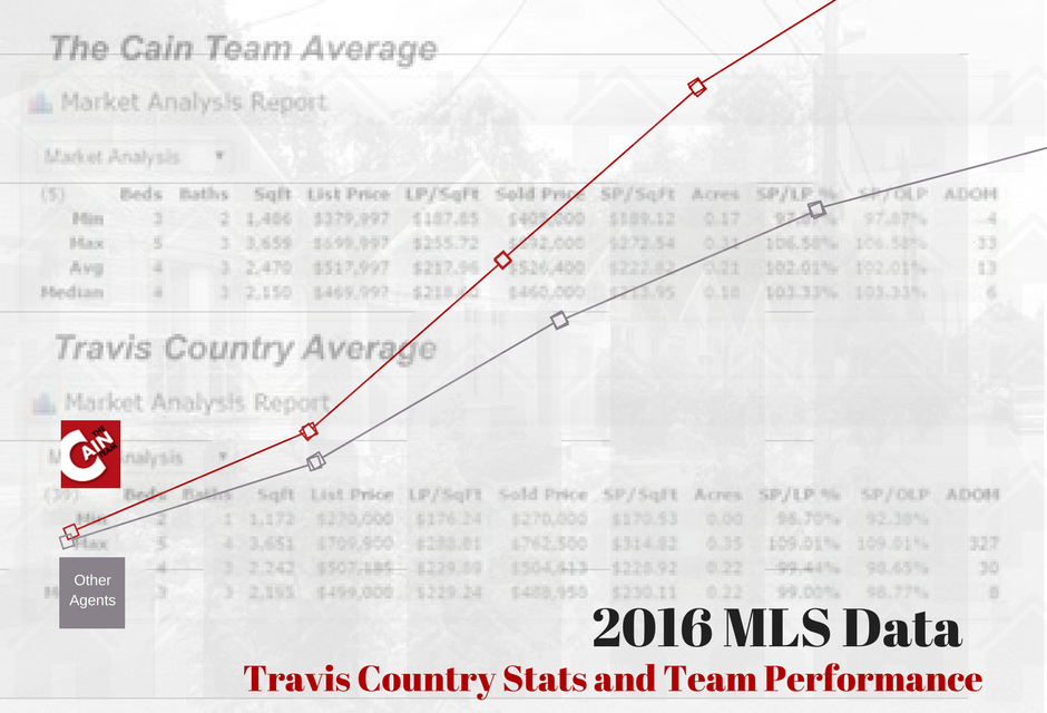 Travis Country Stats for 2016 Cain Realty Group