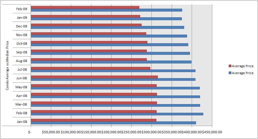 Calgary Condo Average Price vs. Median Price