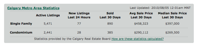 Calgary Real Estate Statistics July 2010