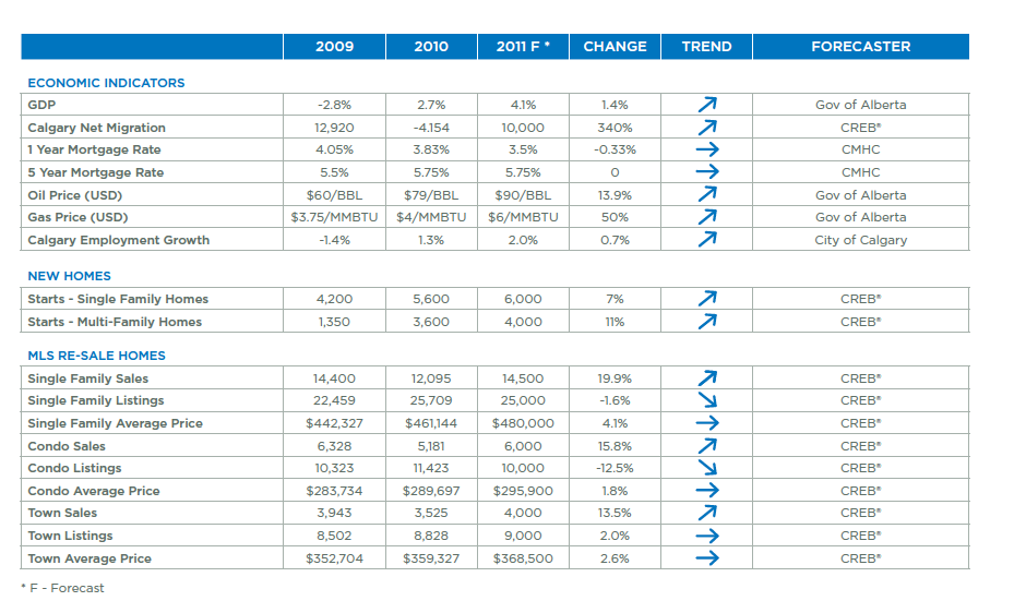 Calgary Real Estate MLS forecast 2011