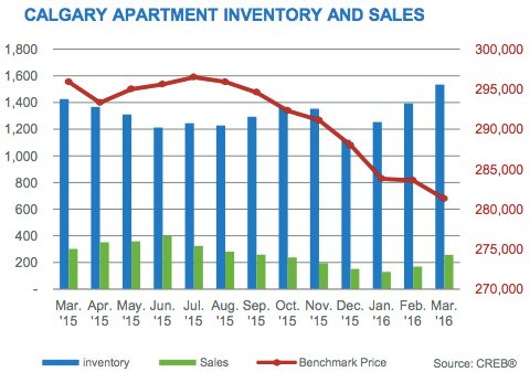Calgary Condo Market Inventory and Sales Graph March 2016