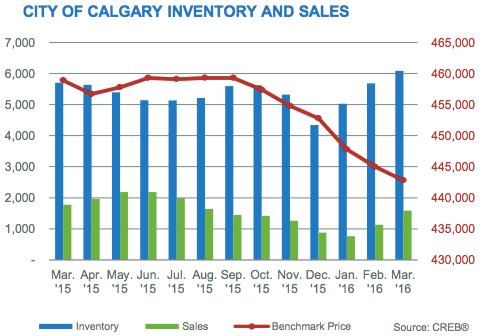 Calgary Housing Inventory Graph 2016