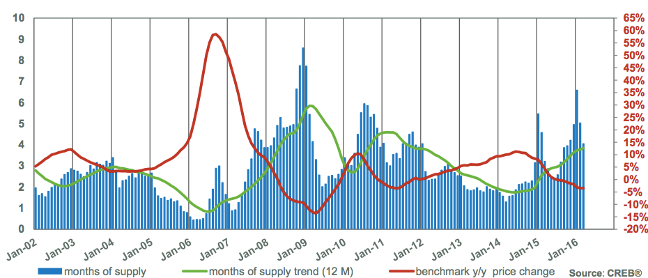 Calgary Housing Graph March 2016