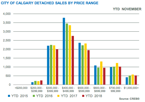 City of Calgary Detached Sales by Price Range 2018