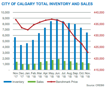 City of Calgary Total Inventory and Sales November 2018