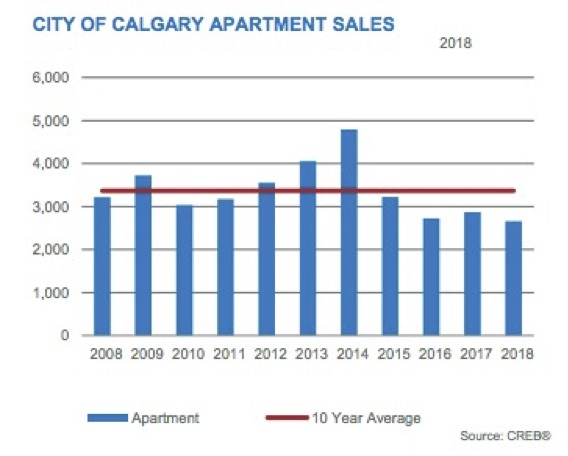 City of Calgary Apartment Sales 2018
