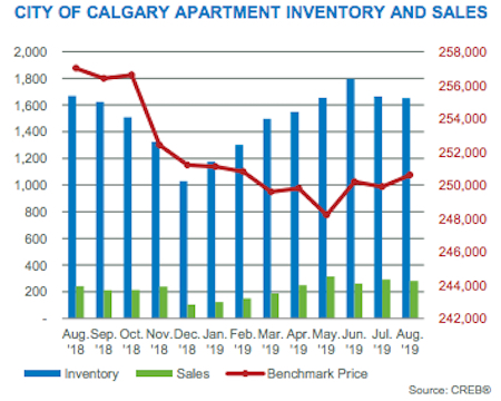 City of Calgary Apartment Inventory and Sales August 2019