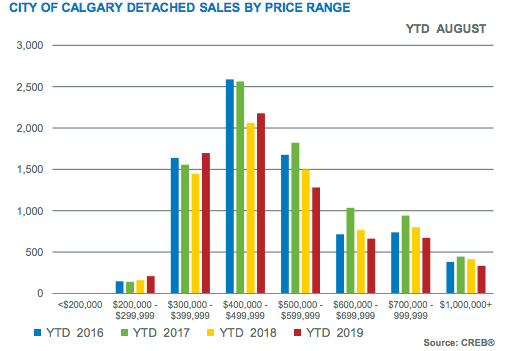 City of Calgary Detached Sales by Price Range August 2019