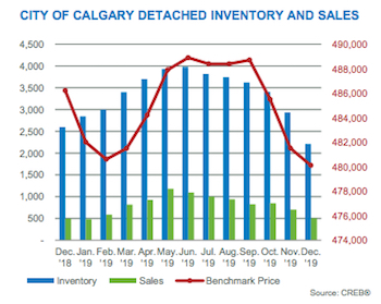 City of Calgary Detached Inventory & Sales December 2019