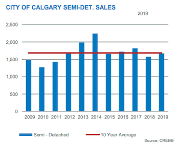 City of Calgary Semi-Det Sales December 2019