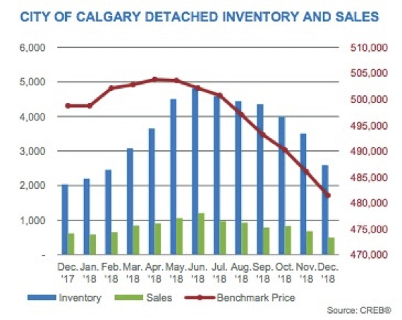 City of Calgary Detached Inventory and Sales 2018