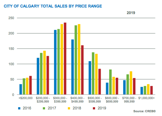 City of Calgary Total Sales by Price Range Jan 2019