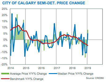 City of Calgary Semi-Det Price Change Jan 2019
