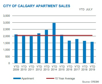 City of Calgary Apartment Sales July 2019