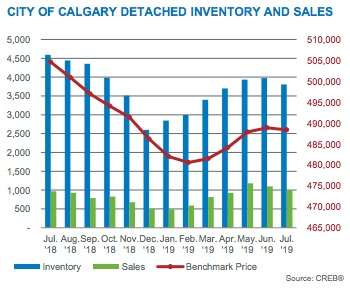 City of Calgary Detached Inventory and Sales July 2019