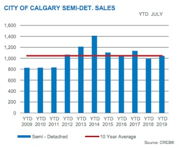 City of Calgary Semi-Detached Sales July 2019