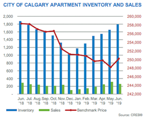 City of Calgary Apartment Inventory & Sales June 2019