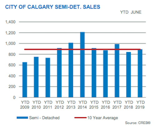 City of Calgary Semi-Detached/Attached Sales June 2019