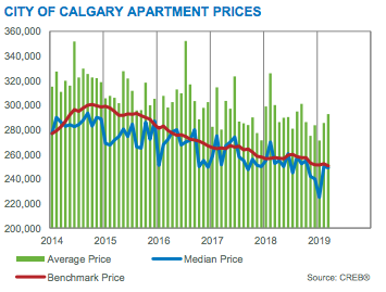 City of Calgary Apartment Prices March 2019