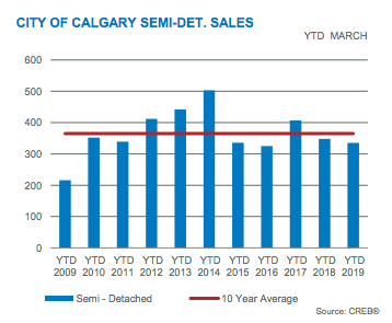 City of Calgary Semi-Detached Sales YTD March 2019