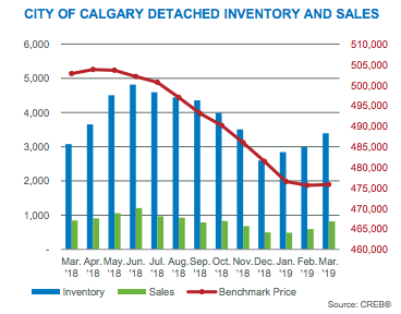 City of Calgary Detached Inventory and Sales March 2019