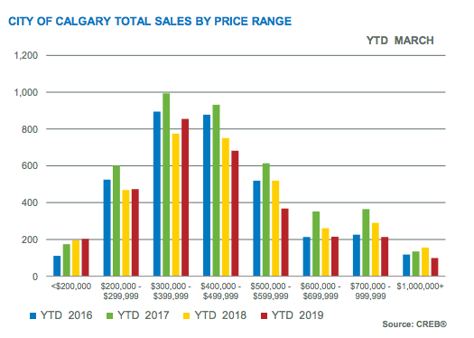 City of Calgary Total Sales by Price Range YTD March 2019