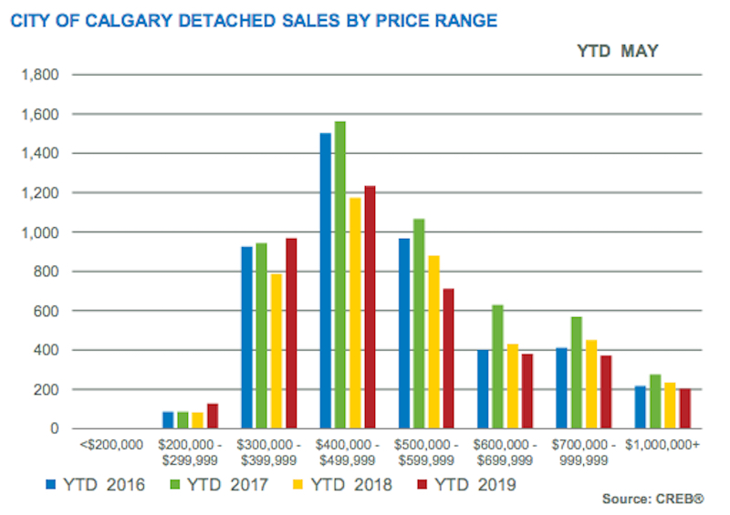City of Calgary Detached Sales by Price Range May 2019