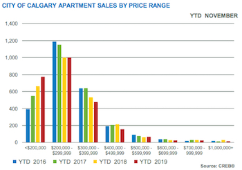 City of Calgary Apartment Sales by Price Range November 2019