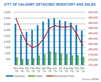 City of Calgary Detached Inventory and Sales November 2019