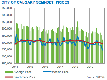 City of Calgary Semi-Detached Prices November 2019
