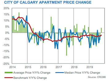 City of Calgary Apartment Price Change October 2019